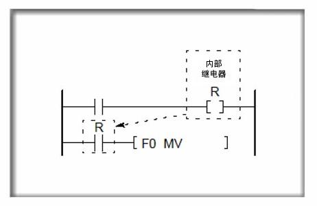 输出可编程控制器中程序的执行结果,启动一外部设备(负载),诸如电磁阀