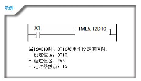 继电器 定时器/ 计数器 寄存器 索引        寄存器 常数 索引修正