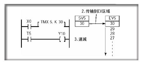 继电器 定时器/ 计数器 寄存器 索引        寄存器 常数 索引修正值