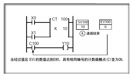plc后动作优先电路接线图